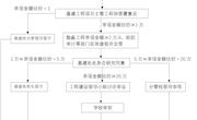 工程签证办理流程